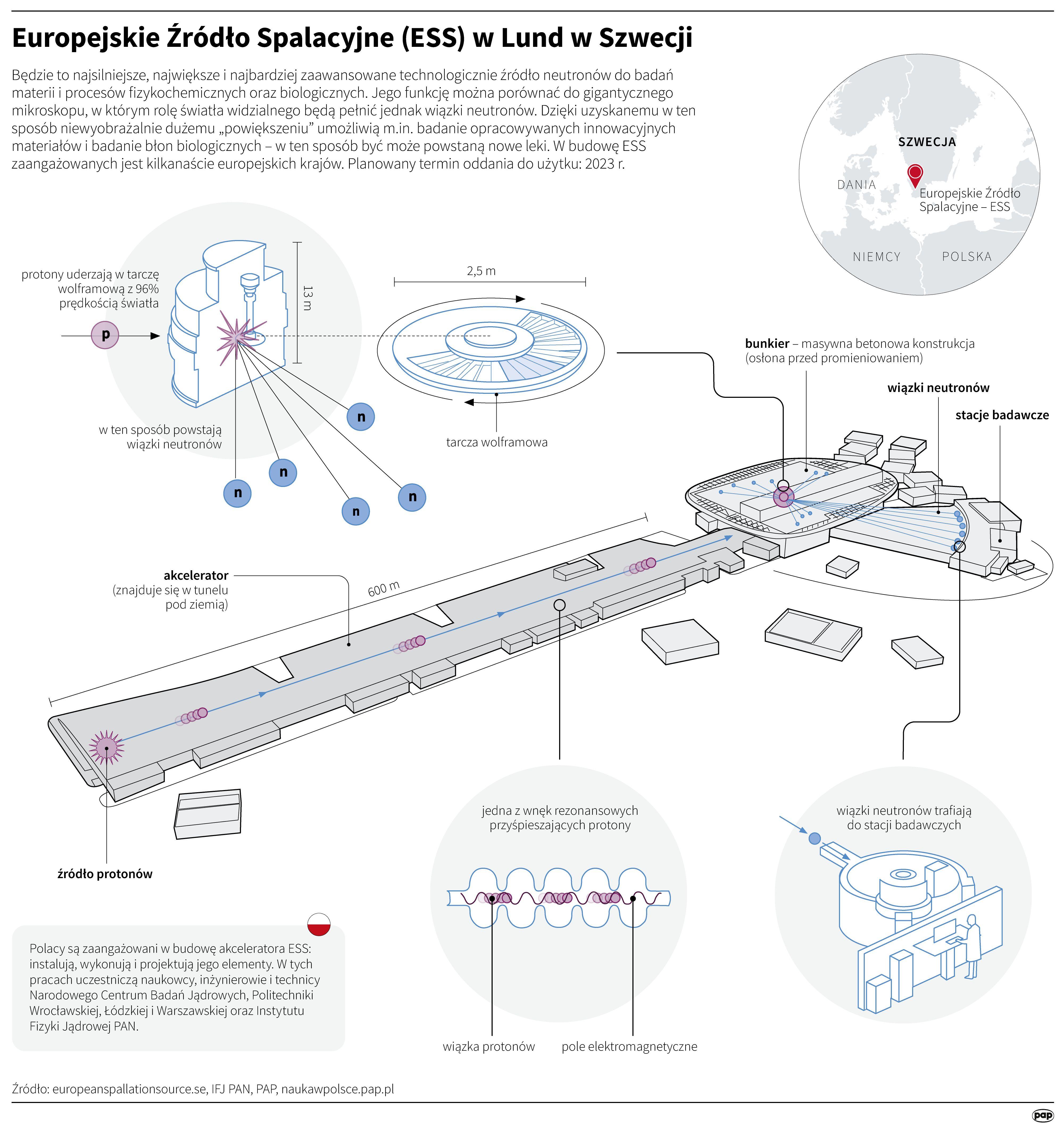 Najsilniejsze Na Swiecie Zrodlo Neutronow Do Badan Materii Gotowe W