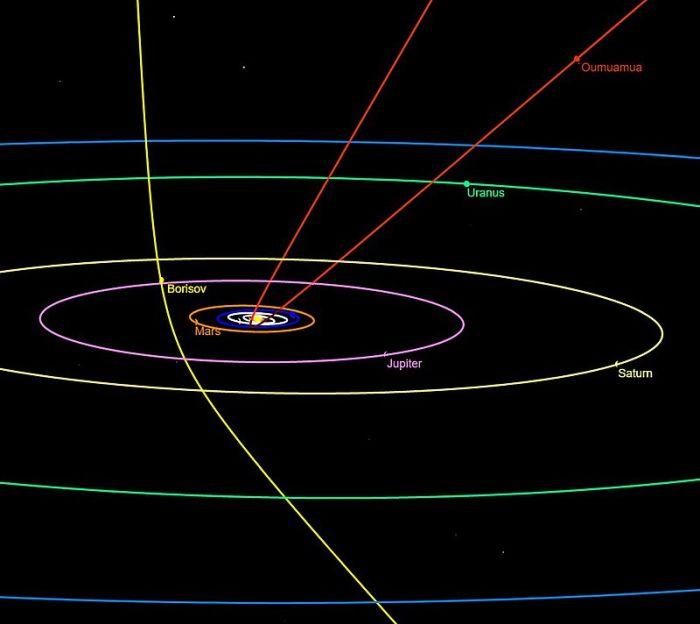 Pochodząca z innego układu planetarnego kometa 2I/Borisov (zaznaczona na żółto) opisana przez Polaków przechodzi właśnie przez Układ Słoneczny. Pierwszym znanym nam przybyszem z innego układu była planetoida 'Oumuamua (zaznaczona na czerwono).