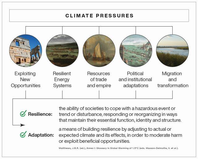 Naukowcy zidentyfikowali pięć obszarów, w których społeczeństwa dostosowywały się do wahań klimatu. Są to: 1. wykorzystywanie nowych możliwości; 2. Poleganie na odpornych zasobach energetycznych; 3. wykorzystanie handlu; 4. zmiany polityczne i instytucjonalne; 5 migracje i transformacje. Źródło: Dagomar Degroot et al. Nature 2021 https://dx.doi.org/10.1038/s41586-021-03190-2