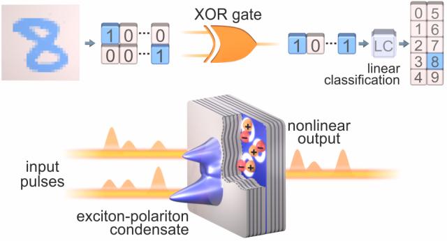 Schemat ideowy zastosowania kondensatów polarytonów ekscytonowych jako elementu nieliniowej bramki optycznej XOR. Binarna sieć neuromorficzna została zrealizowana z bramek XOR i zastosowana do rozpoznawania odręcznie pisanych cyfr ze zbioru danych MNIST. Rys: Mateusz Król, Wydział Fizyki UW, R. Mirek et al., Nano Letters 2021