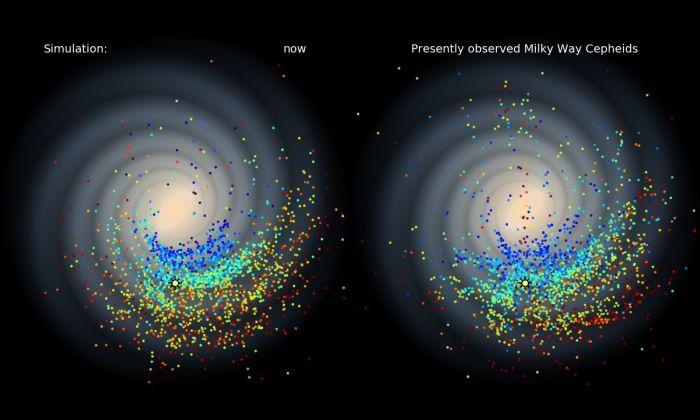 Porównanie obserwowanych cefeid i wyników symulacji formowania się gwiazd w ramionach spiralnych Galaktyki. Najstarsze zaznaczone gwiazdy (czerwone) powstały 400 milionów lat temu, najmłodsze (niebieskie) – 30 milionów lat temu (J. Skowron / OGLE / Obserwatorium Astronomiczne UW)