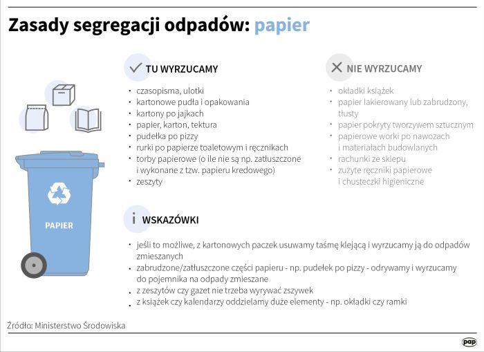 Źródło: Infografika PAP
