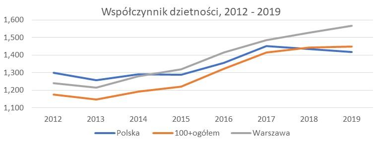 Zmiany współczynnika dzietności w latach 2012 – 2019 (wybrane miasta). Źródło prof. I.E. Kotowska na postawie danych z GUSe