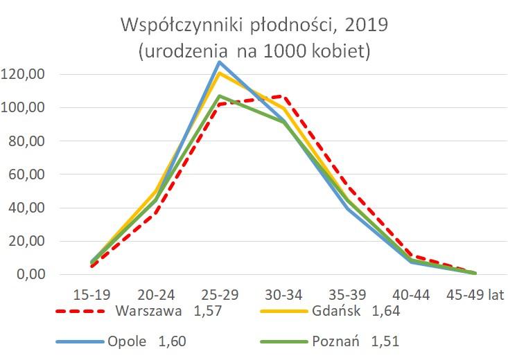 Wzorzec płodności według wieku (urodzenia na 1000 kobiet w danej grupie wieku)